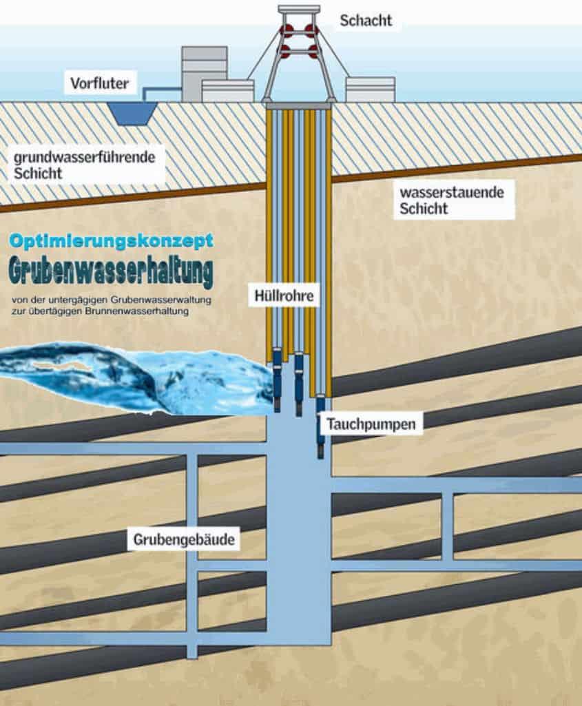Brunnenwasserhaltung foto rag farbig