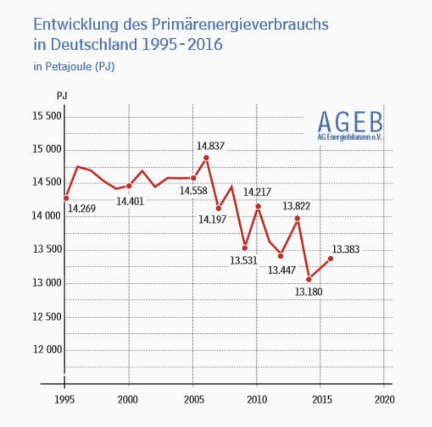 Primärenergieverbrauch 1995-2016 B