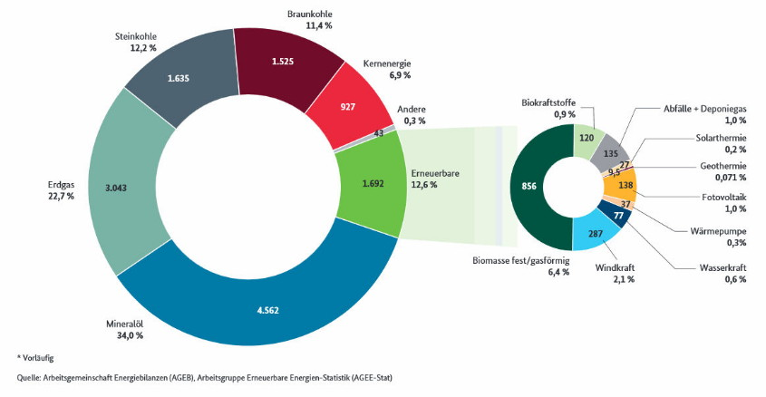 Primärenergieverbrauch 2016 differenziert B