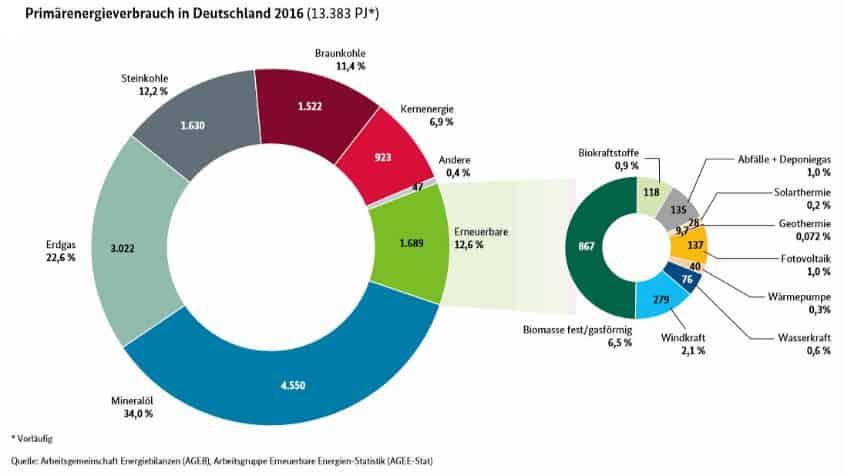 Primärenergieverbrauch 2016