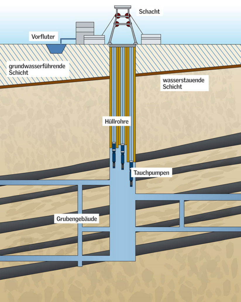 Schema RAG-Grubenwasserhaltung