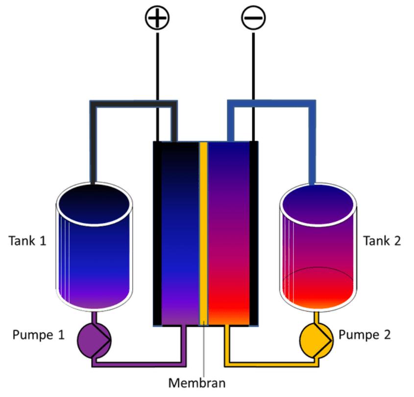 redox-flussbatterie- ablaufdiagramm