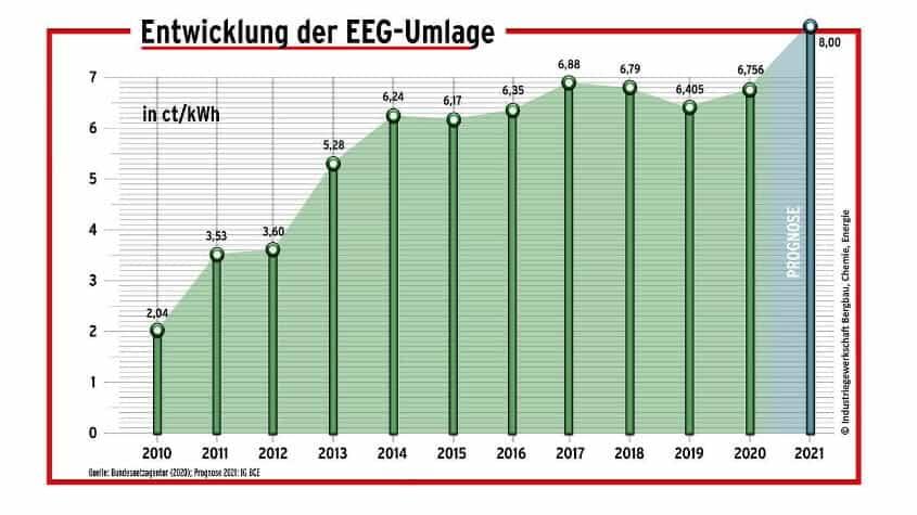grafik-eeg-umlagenentwicklung bis 2021