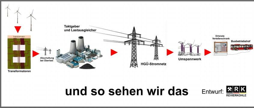 Revierkohle-Stromversorgungsillustration