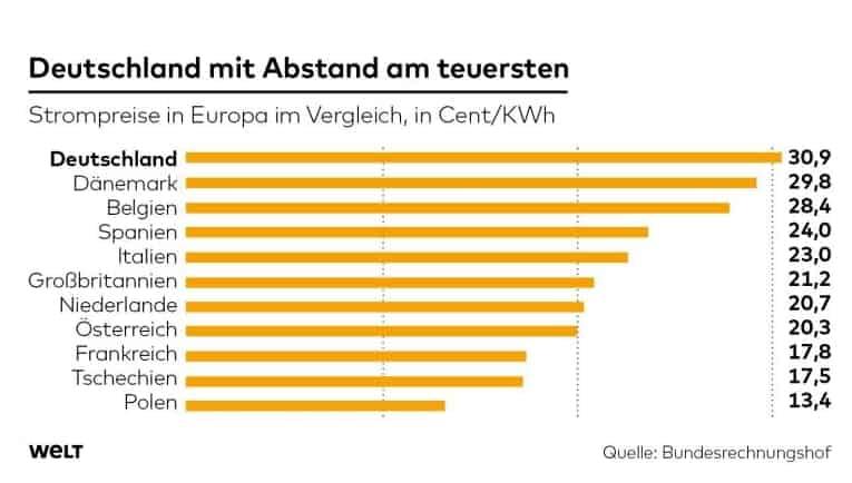 höchste Strompreise in Deutschland